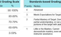 Standards Bases Grading: An Opinion