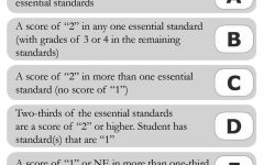 Standards-based grading is not preparing students well for college